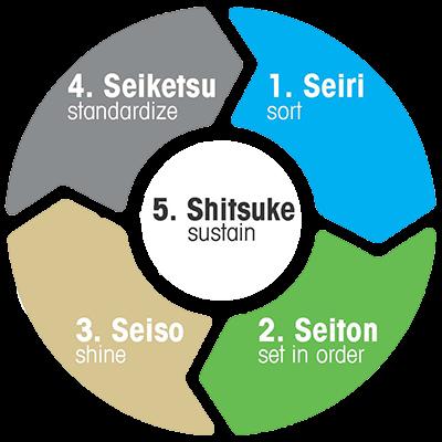 5s là gì trình bày nội dung và lợi ích của 5s