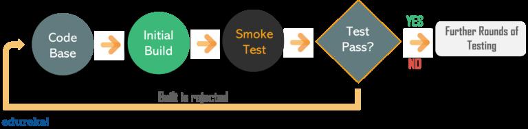 Smoke test là gì