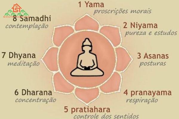 Patanjali yoga là gì