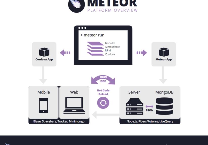 Meteor là gì