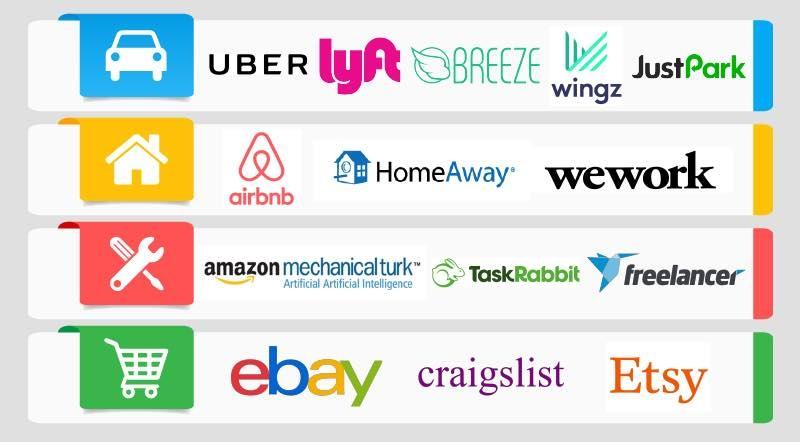 Sharing economy là gì