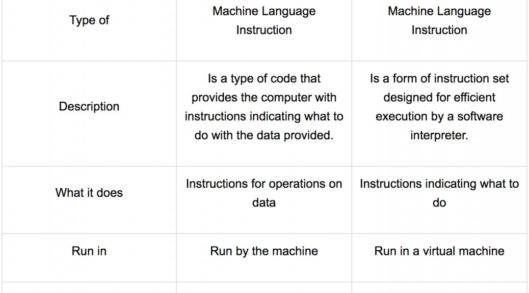 Opcode là gì