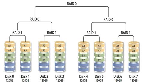 Raid 5 là gì
