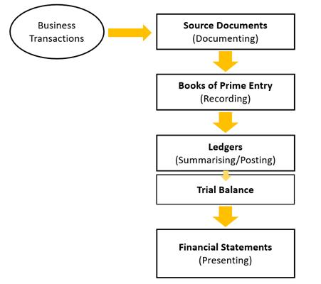 Trial balance là gì
