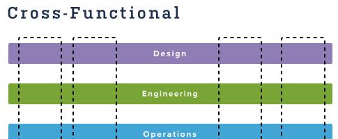 Cross functional team là gì