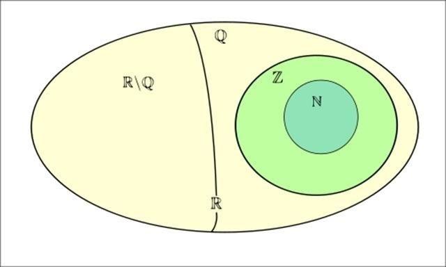 R là tập hợp số gì