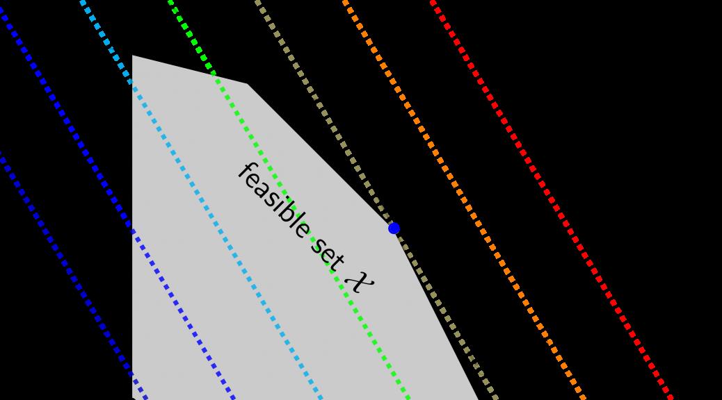 Linear programming là gì