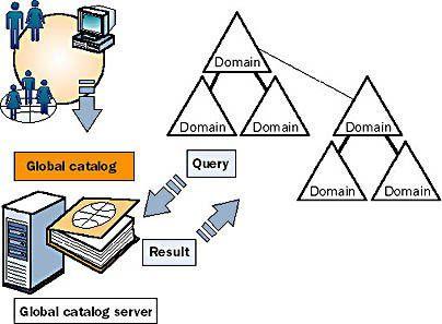 Domain controller là gì