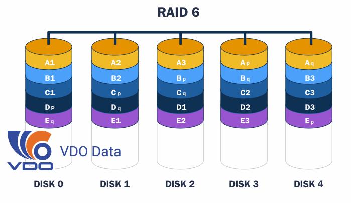 Raid 6 là gì