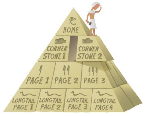 Cornerstone là gì