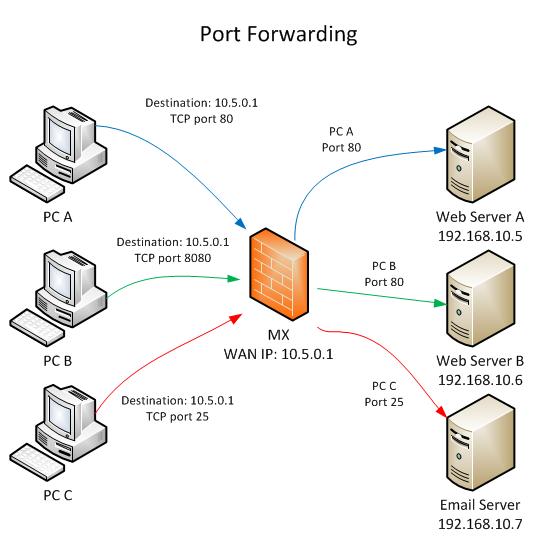 Port forwarding là gì