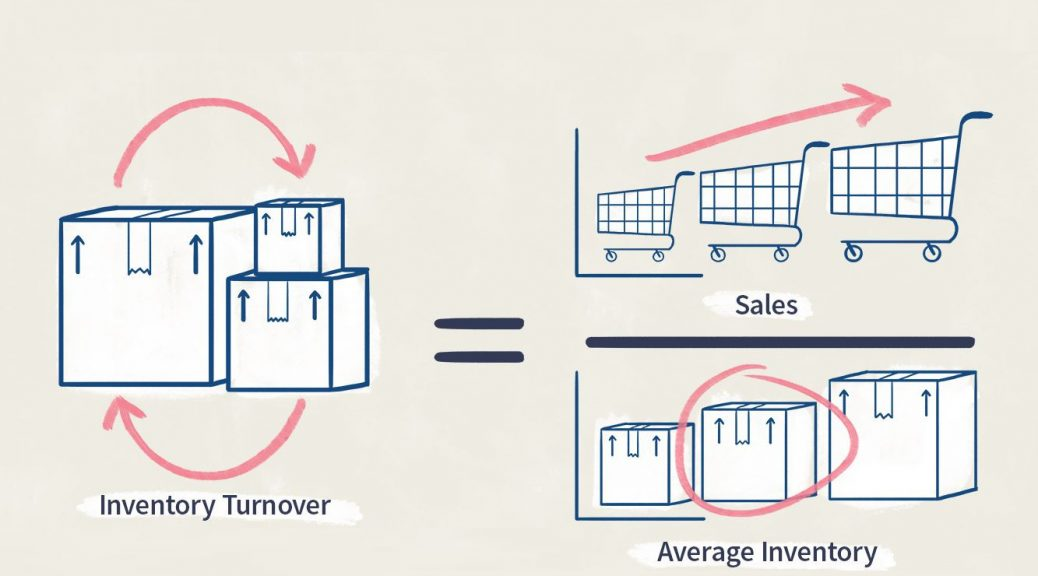Inventory turnover ratio là gì