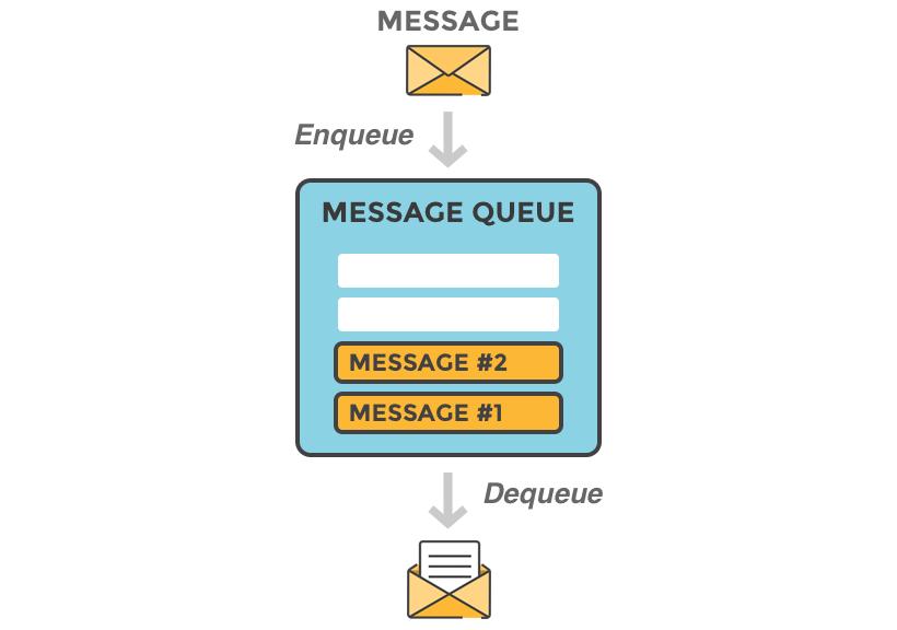 Message queue là gì