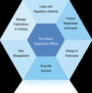 Regulatory là gì