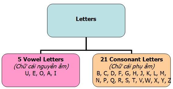 Consonant là gì