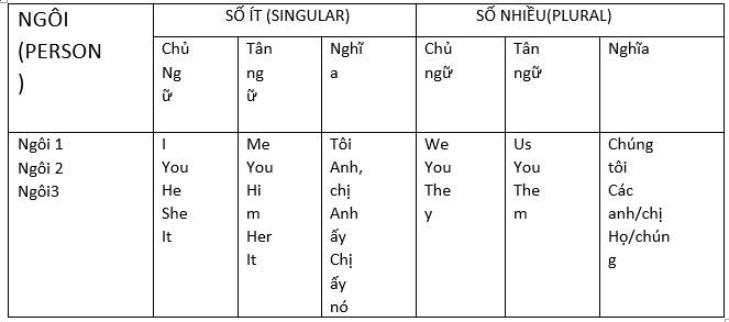 Subject pronouns là gì