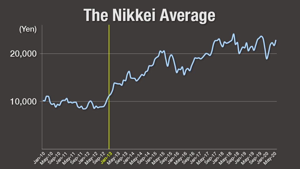 Abenomics là gì