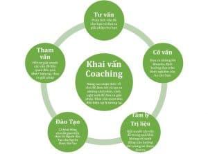 Life coach là gì