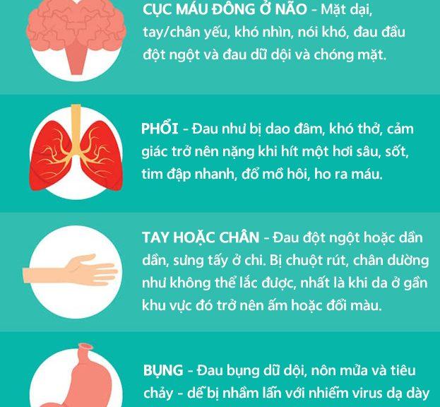 Blood clot là gì