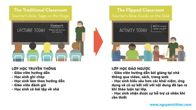 Flipped classroom là gì