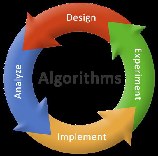Algorithms là gì