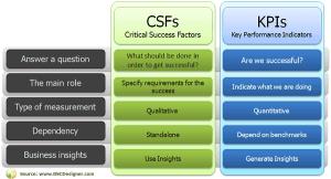 Csf là gì