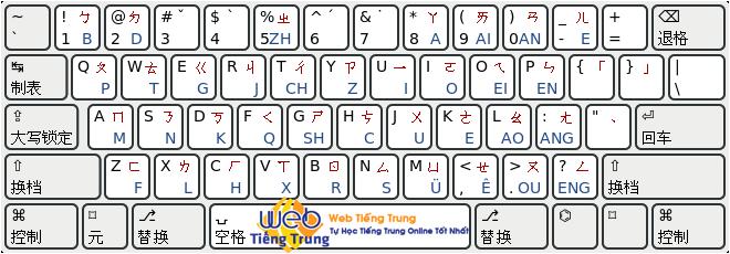 Pinyin là gì