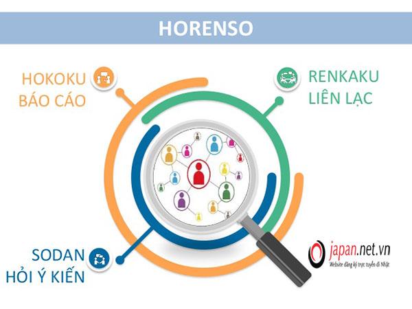 Horenso là gì