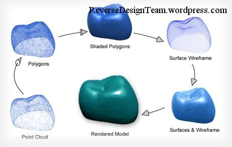Reverse engineering là gì