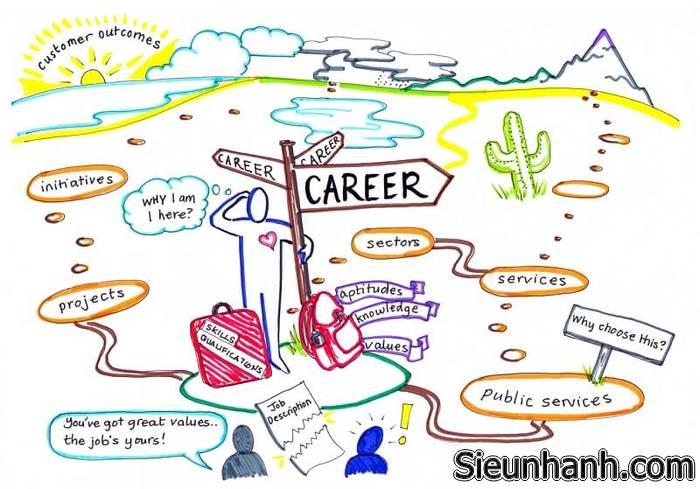 Career path là gì