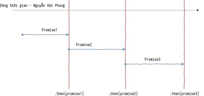 Promise javascript là gì