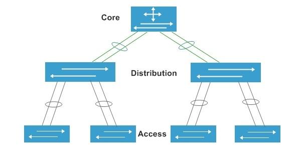 Core switch là gì