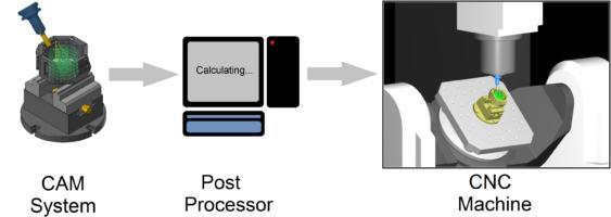 Post processing là gì