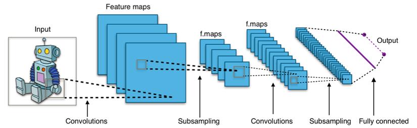 Convolutional neural network là gì
