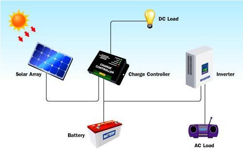 Photovoltaic là gì