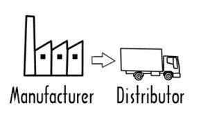 Distributor là gì