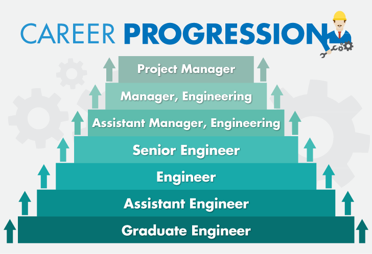 Chief engineer là gì